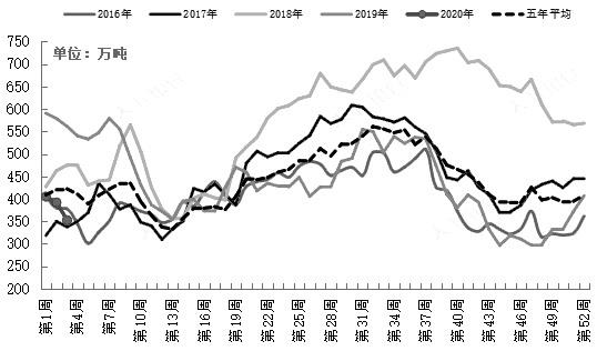 图为近几年来国内沿海地区油厂大豆周度库存量(单位:万吨)