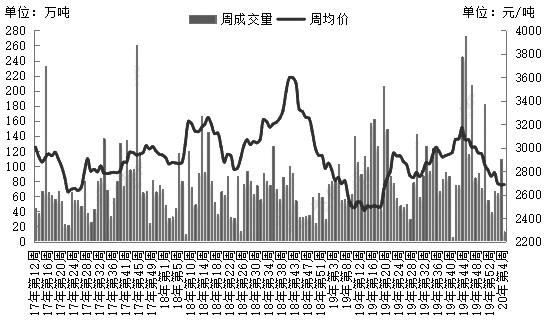 国内油厂豆粕周度成交价和成交量(单位:元/吨、万吨)