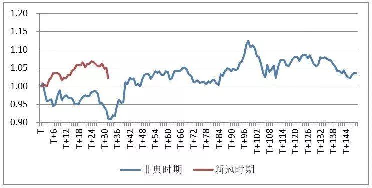 85%个股跌停,疫情会把A股带去哪里?