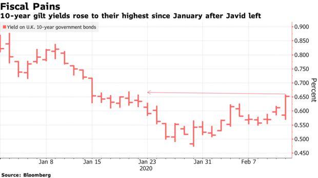 摆脱退欧危机后,英国市场面临新的风险