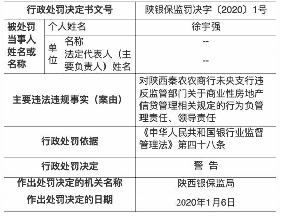 陕西银保监局新年头12张罚单落秦
