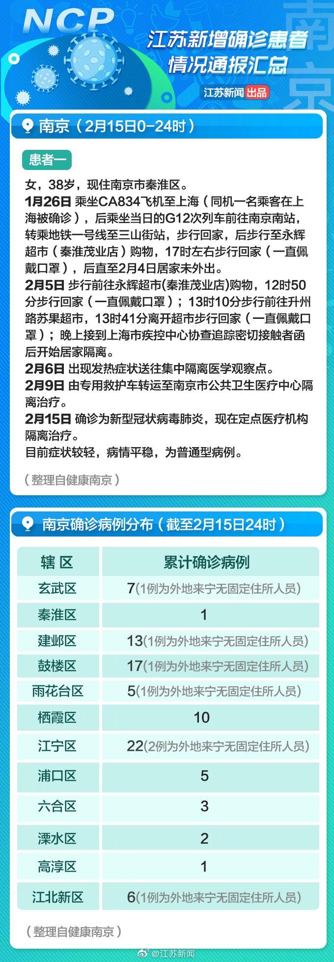南京新增病例 与确诊患者乘坐同班飞机被感染