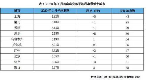 """无锡、南宁、苏州、郑州贷款利率目前比较高,是因为在2019年房价逆市上涨,严重违背了楼市调控的大基调,被当作典型树立""""榜样""""了。除此之外还有惠州、武汉、南昌、合肥等城市也在排行之中。"""