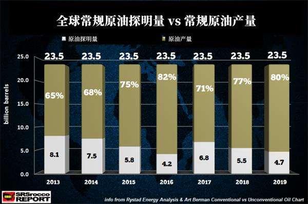 原油储量告急 往年全球消耗量比新添发现高出80%