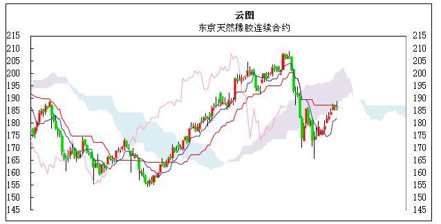 国际橡胶日评:日元走弱,支撑东京橡胶价格