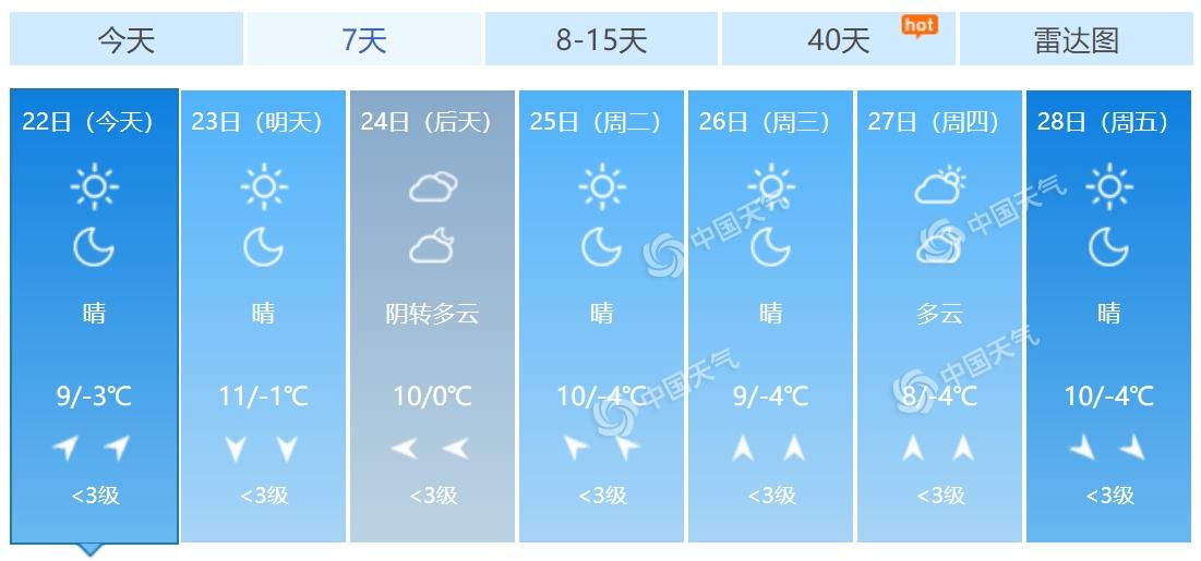 容易赚钱的行业:北京双休日以晴天为主 白天最高气温达10℃
