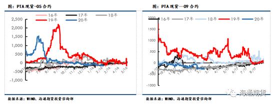 MEG价差方面,乙二醇基差走弱,本周截止周五现货-EG05基差为-99。月间价差方面,月间呈现远月升水结构,5-9价差为-83。