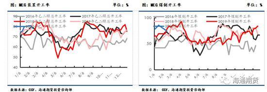 乙二醇现金流方面,各工艺现金流在盈亏平衡附近。
