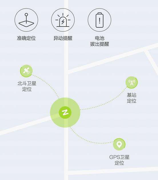 生活中最便捷的交通工具 九点睛网赚号电动C40国标车小米有品火爆众筹中