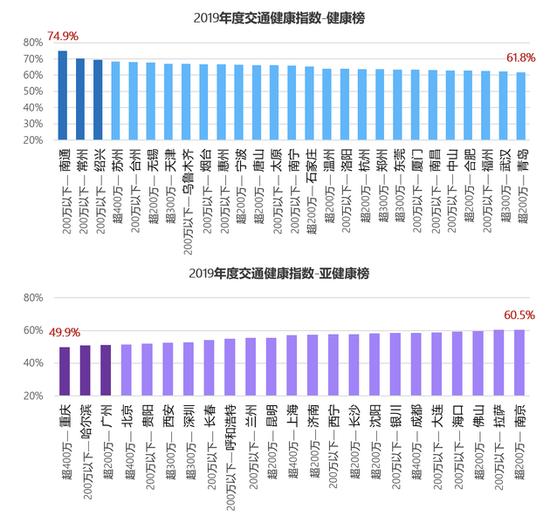 """数据表现,2019年全国50个重要城市中有27个城市""""交通健康指数""""高于健康程度线,其中交通健康程度最高的是南通,交通健康指数为74。93%,其次为常州,绍兴;23个城市的""""交通健康指数""""矮于健康程度线,相对而言处于亚健康状态,其中重庆最矮,其交通健康指数为49.9%,哈尔滨、广州、北京、贵阳分列2至5位。(张俊)"""