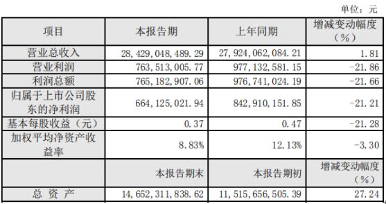 齐翔腾达2019年盈利6.64亿元21%产品产量创历史新高