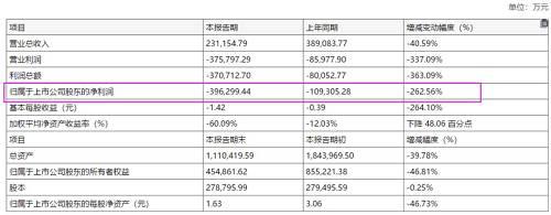 根据业绩情况,华谊兄弟在2019年影视股中,亏损仅次于万达电影。