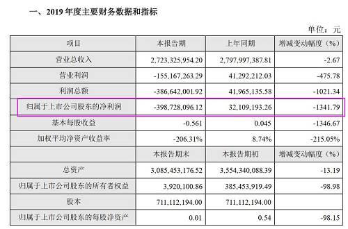 除了营收和净利润之外,獐子岛的营业利润、利润总额等均同比大幅下降。对此,獐子岛将主要原因归结为由扇贝受灾引发的系列影响。