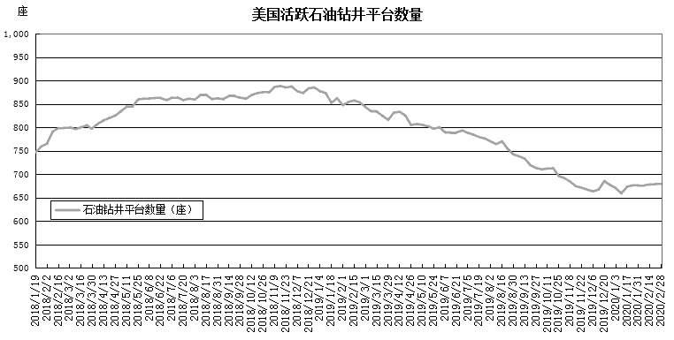 市场不相符添剧 油价宽幅振荡