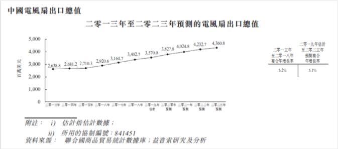 """香港""""风扇大王""""冲刺资本市场 能否把握全球电动新时代而崛起"""