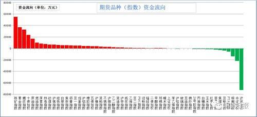 本周三,商品大多数增仓。增仓幅度居前的尿素(27.75%)、硅铁(23.07%)、十年国债(8.25%)、豆一(6.99%)、动力煤(5.99%);减仓幅度居前的是红枣(5.4%)、棕榈油(5.22%)、棉纱(4.28%)、沪深300(2.84%)、20号胶(2.23%)。