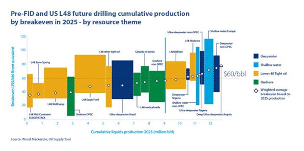 NSG模型中的OPEC减产