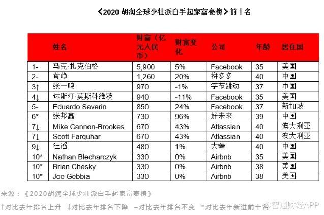 《2020胡润全球少壮派白手起家富豪榜》发布:拼多多(PDD.US)和抖音创始人排名前三