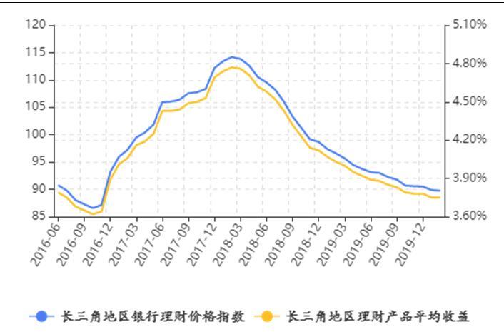 �L三角地�^理�收益�c上期持平,受疫情影�2月理��a品�l行量持�m下滑