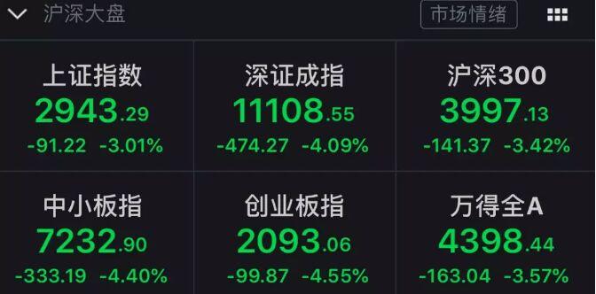 超级大崩盘!刚刚,欧洲股市狂跌8%!全球石油巨头暴跌16000亿