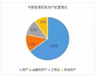中国维持好房市和美国维持股市一样重要。