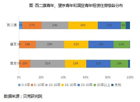 贝壳研究院:北京三大租住区,西二旗最便宜