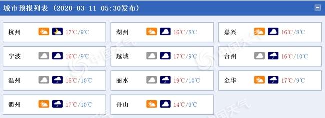 浙江今夜到明天降水发展中南部局地大雨 13日冷空气又至