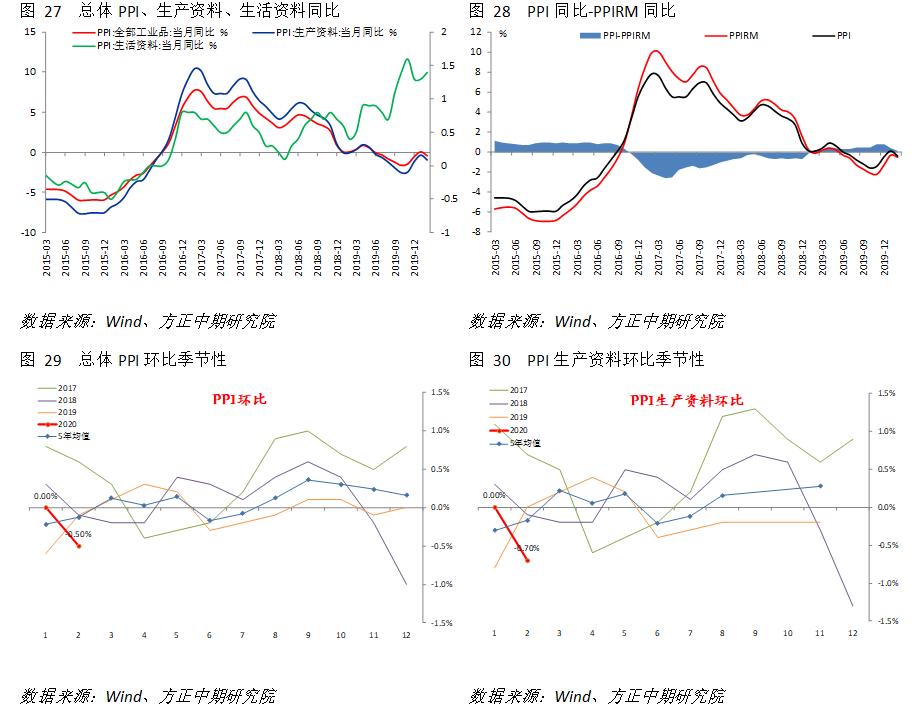 春节后CPI高位持稳,PPI持续通缩风险上升