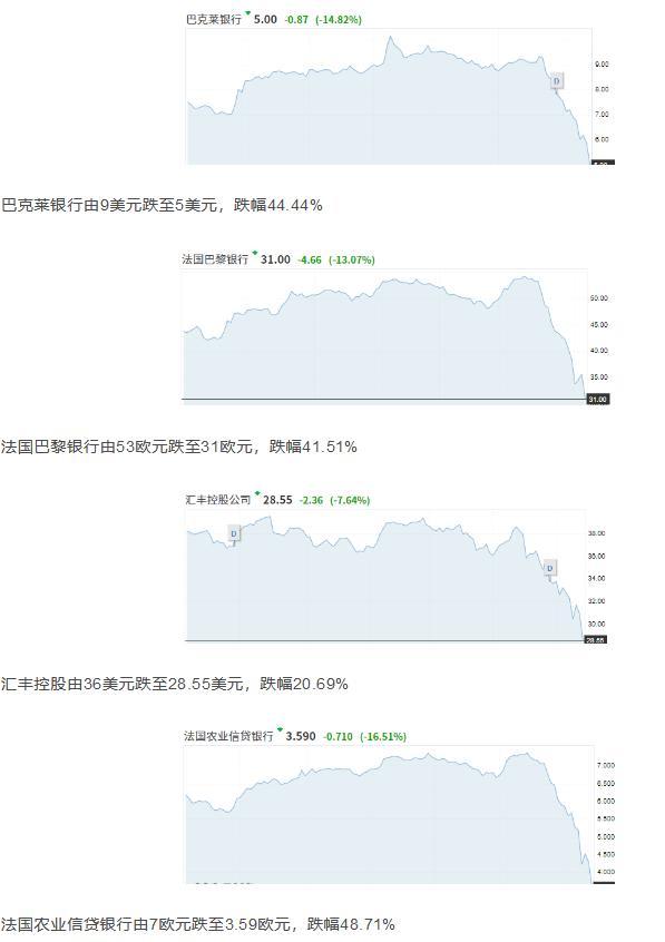 """全球多主要银行股价几近""""腰斩"""" 中国四大行坚挺"""