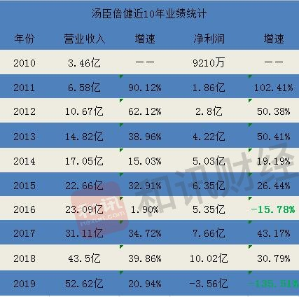 姚明、刘璇曾代言,上市9年的汤臣倍健净利首亏3.56亿,董事长梁允超:海外并购首秀失败计提商誉超10亿