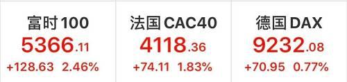 """凌晨重磅!特朗普宣布""""国家紧急状态"""",美股瞬间拉涨超9%!昨夜全球太疯狂,欧股过山车"""
