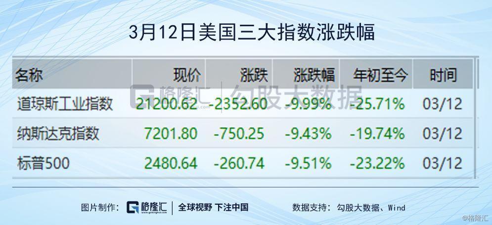 这是一个全方面的暴跌,中概股(国外上市主业务务在国内的公司)也不及幸免,阿里巴巴在美股暴跌7%,京东,拼多多,网易,百度跌幅均在6%以上。行为中国市值最高的科技股,美股阿里较1月13日高点231.1美元已经下跌17.3%,港股阿里下跌14%(今年股价有所逆弹)。