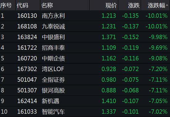 基金收评:华夏银华5G ETF跌5% 国泰通信ETF折价0.59%
