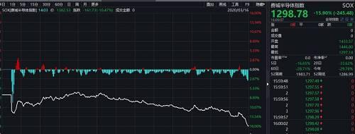 特斯拉暴跌超过18%,股价从最高峰下来已经腰斩。