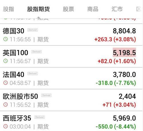 截至中午12点左右,欧洲股市50指数期货涨超3%以上。