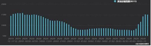 跌幅24%,国际油价逼近20美元!沙特抢租超大运输船,原油运价半个月涨4倍!