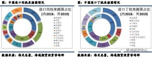 中国LPG进口大头来自液化丙烷,其来源国重要是中东几大主产国,截止2019年11月,来自中东地区进口的丙烷总量占集体进口量68.36%,其余来自非洲和东南亚国家进口丙烷总量占比别离为8.9%和12.57%。值得仔细的是,2018年中国仍从美国进口液化丙烷,约占总量11%,但原由贸易战不息发酵,2019年明面上来自美国的量几乎为零,同时液化丙烷其他项进口占比添添,之前有听说幼批美国资源议定其异国家转进口至中国,所以推想其他项添添或与此相关。液化丁烷同样重要来自中东几大主产国,截止2019年11月,来自中东地区进口的丁烷总量占集体进口量69.87%,来自东南亚国家进口丁烷总量占比15.74%。