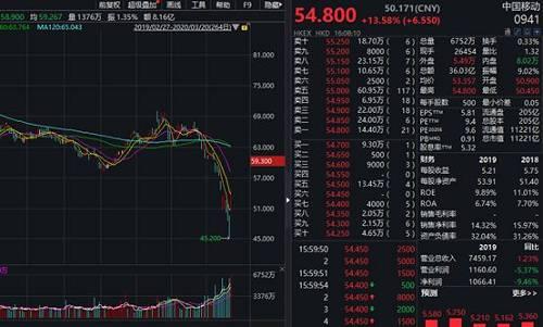 香港本地重磅指标股长实集团大涨13.52%,全天成交3382万股,创最近四年多新高,,全天成交额达到13亿港元。