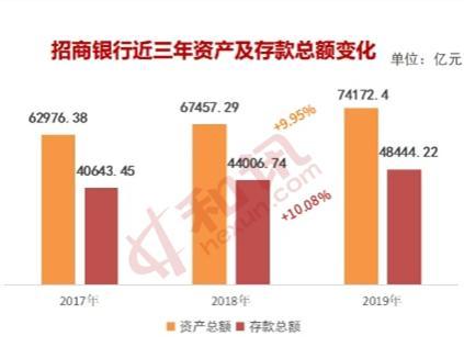 """招商银行2019年报:盈利维持高速增长 数字化转型""""找到感觉"""""""