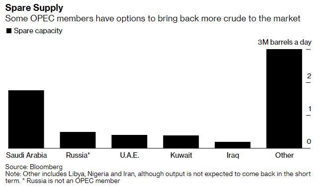 主要产油国大打价格战,谁的火力更加猛烈?