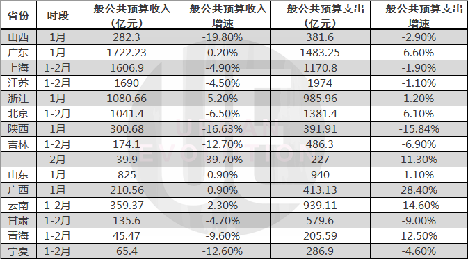 数据来源:各地财政部门官网