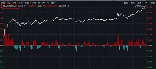韩国股市也表现强劲,韩国综合指数涨5.89%,收复1700点大关,报1704.76点,收复3月18日以来全部失地。