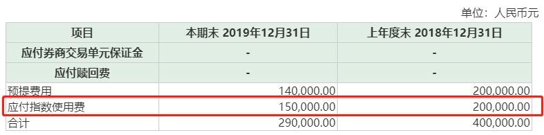 """自动赚钱机:基金""""贫富""""差距太大了!一年管理费只有30万,还有一年暴赚5个亿…"""