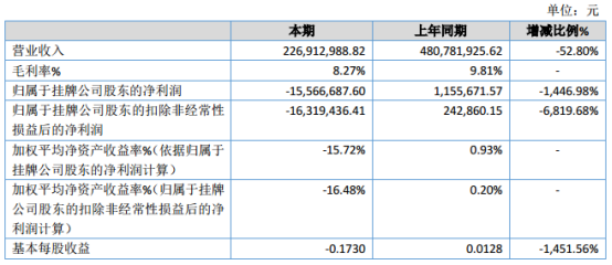 中超新材2019年业绩亏损1556.67万元较上年同期由盈转亏