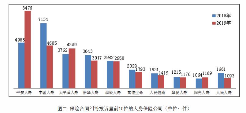 数据来源:中国银保监会消费者权益保护局关于2019年保险消费投诉情况的通报