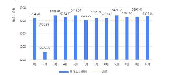2019年全国货运车辆月度车均里程变化情况