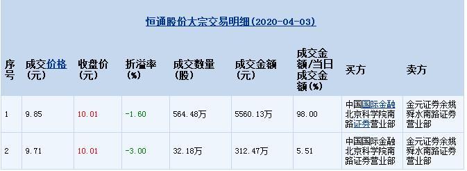 """恒通股份:30天内两次出现大宗交易 控股之""""争""""愈演愈烈?"""