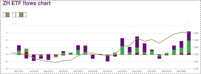 黄金ETF规模变动,数据来源:黄金协会