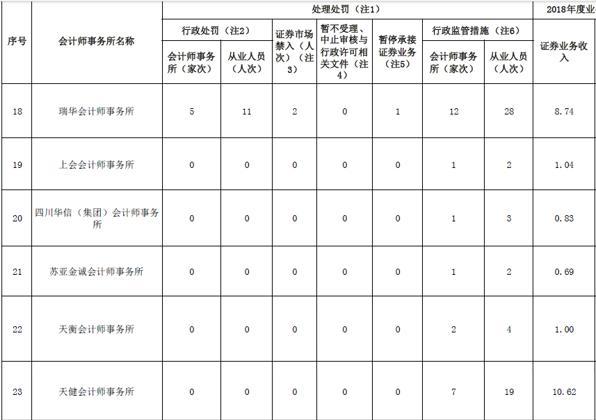 刚审计完九阳股份、长盈精密2019年报  天健会计师事务所即遭证监会警示:因两科创板企业IPO信披不实