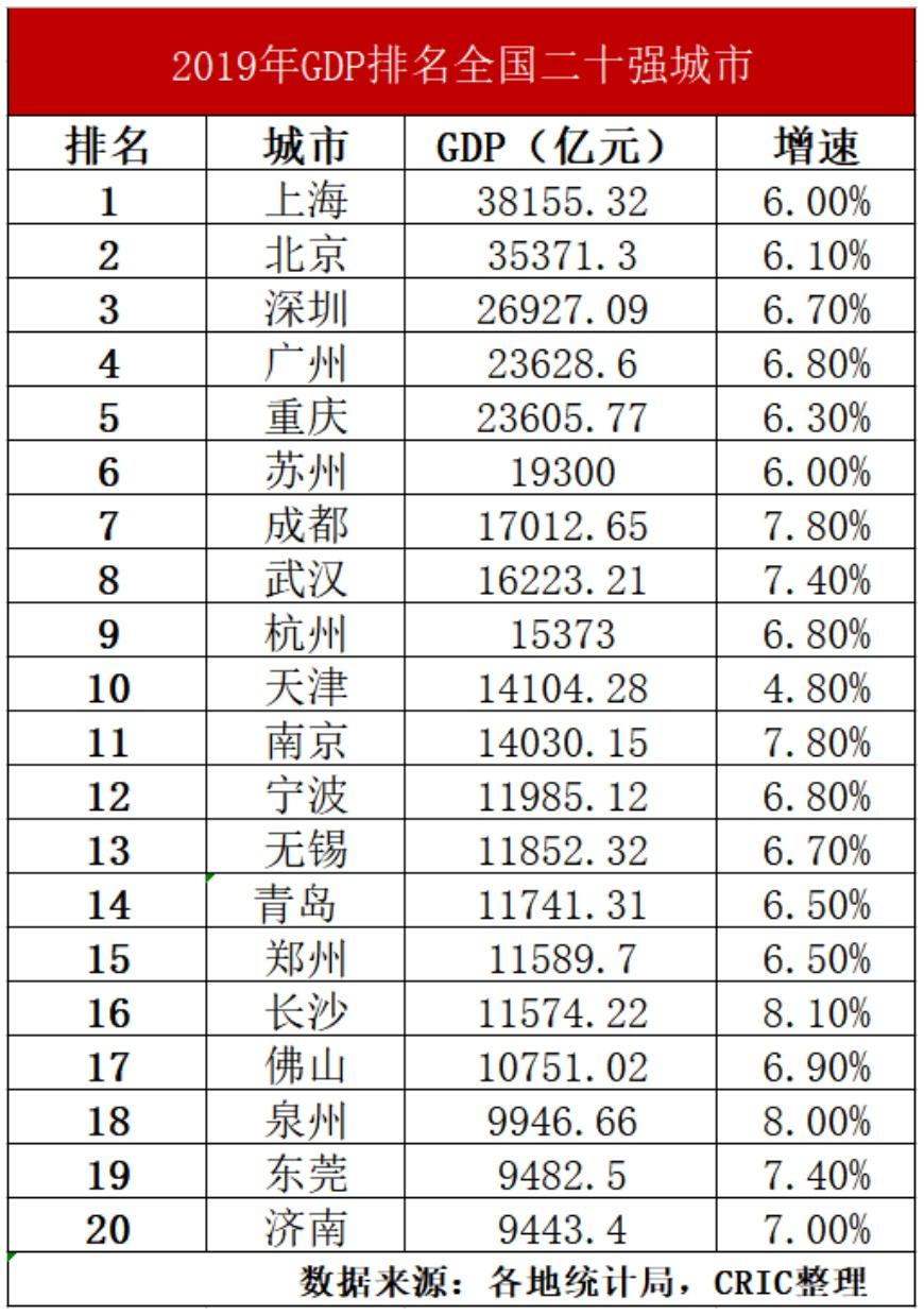 无锡gdp在全国排名_江苏无锡网红景点排名